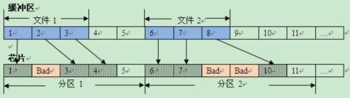 剖析NAND Flash的编程结构